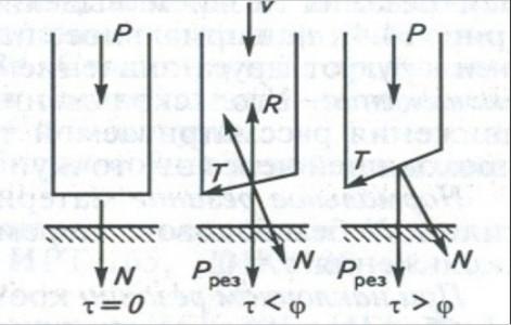 вектор сил резания