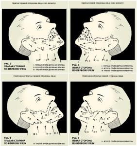 Направление движения бритвы при бритье