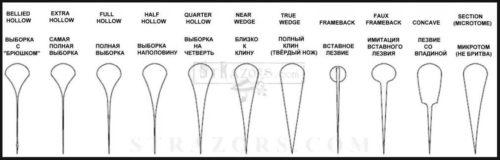 Форма лезвия опасной бритвы